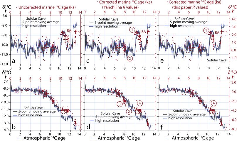 Holocene Paleoecology And Paleoceanography Of The Southwestern