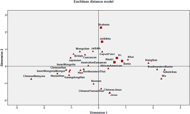 Genetic variation and population structure of five ethnic groups