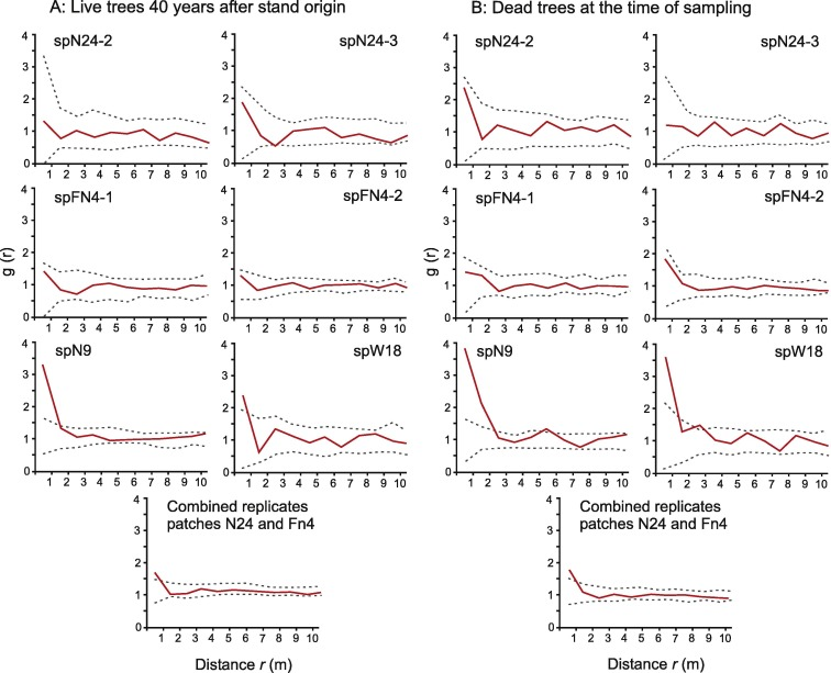 Climate extremes during high competition contribute to mortality in tree spatial patterns quantified with the univariate pair correlation function gr for live trees approximately 40 years after stand origin a and dead ccuart Gallery
