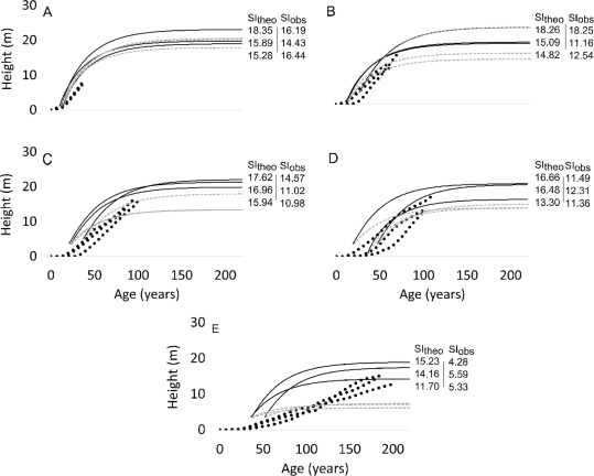 Temporal variability of aging error and its potential effects on