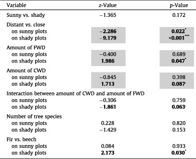 Bold values indicate significant results (p ? 0.1) and gray shading indicates a significant interaction (p ? 0.1) between canopy openness and the ...  sc 1 st  Science Direct & Small-scale positive response of terrestrial gastropods to dead ...