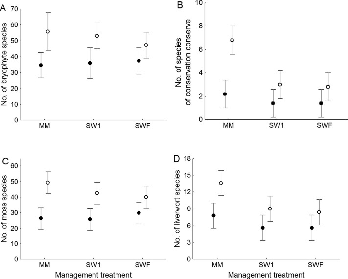 Impacts of shelterwood logging on forest bryoflora: Distinct