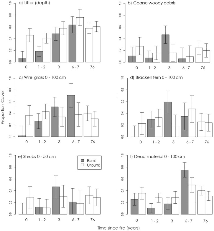Habitat use at fire edges: Does animal activity follow