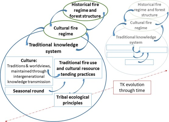 Traditional knowledge of fire use by the Confederated Tribes of Warm