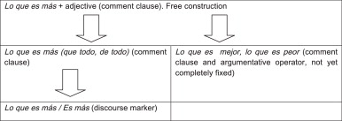 Comment Clauses And The Emergence Of