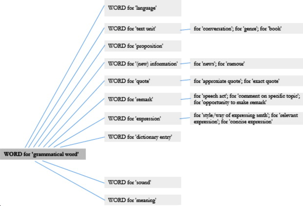 Metonymy In The Semantic Field Of Verbal Communication A Corpus