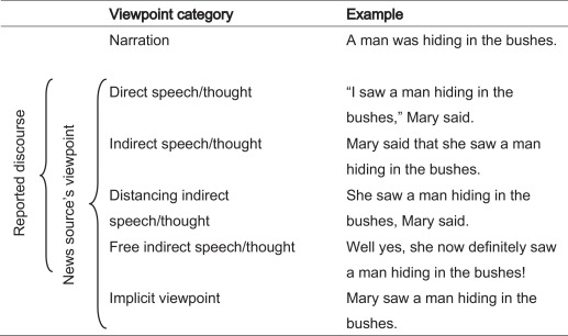 free indirect discourse examples