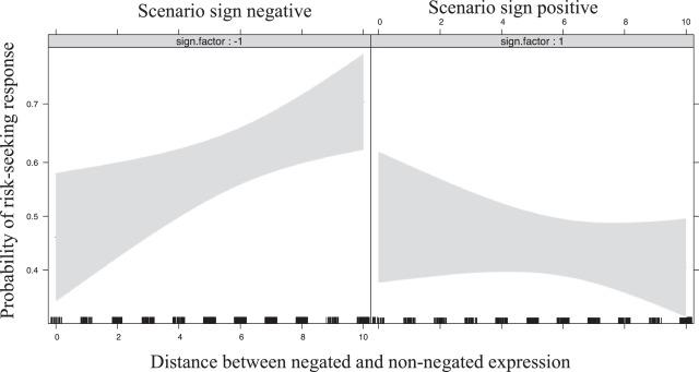 Evaluative polarity words in risky choice framing - ScienceDirect