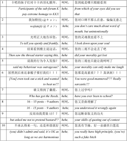 The conventionalisation of mock politeness in Chinese and