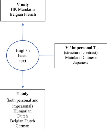 T V Pronouns In Global Communication Practices The Case Of Ikea Catalogues Across Linguacultures Sciencedirect