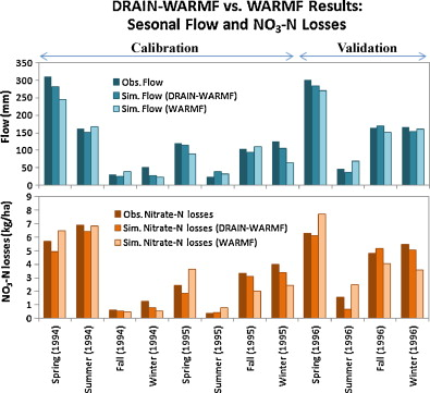 Development of DRAIN–WARMF model to simulate flow and nitrogen
