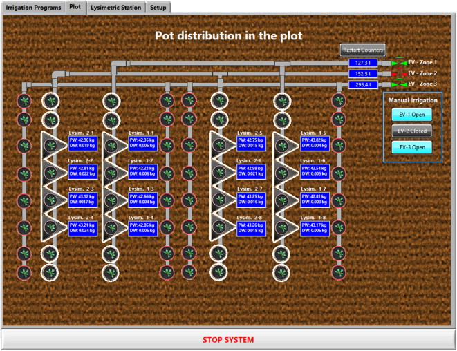 Software for the automatic control of irrigation using