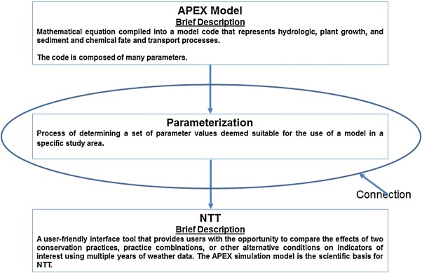Framework to parameterize and validate APEX to support