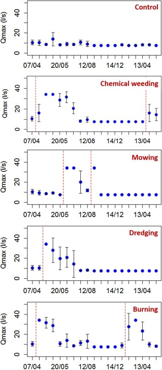 Impact of maintenance operations on the seasonal evolution of ditch