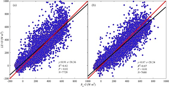 The characteristics of evapotranspiration and crop coefficients of