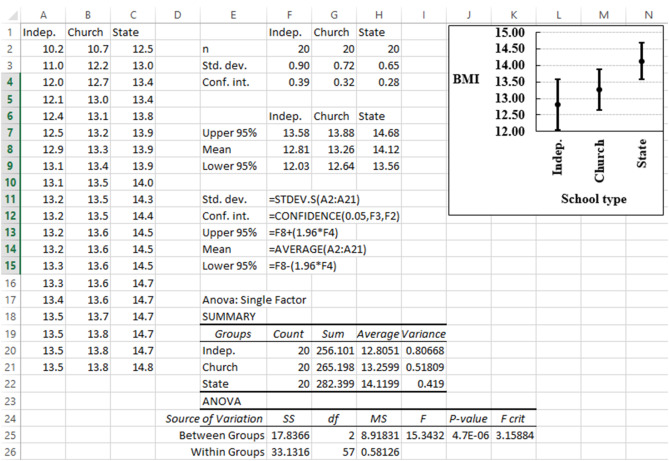 WASP (Write a Scientific Paper) using Excel 9: Analysis of variance