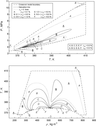 A Multiparameter Thermal Conductivity Equation For R134a With An