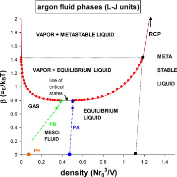 Observations Of A Thermodynamic Liquidgas Critical Coexistence Line