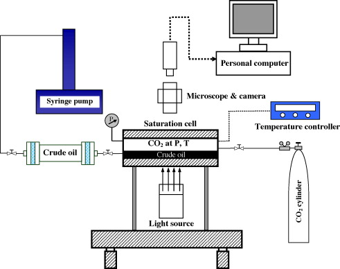 Temperature Effects On The Phase Behaviour Mutual Interactions And