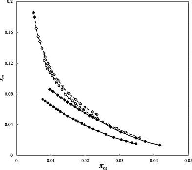 Salting Out Effect Of Sodium Potassium Carbonate Sulfite
