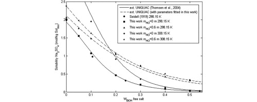 Sodium sulfate solubility in (water + ethanol) mixed
