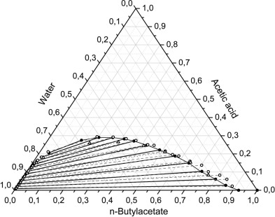 1 s2.0 S0378381214006414 gr1 liquid liquid equilibrium and critical states for the system acetic