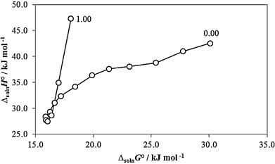 Solubility temperature dependence and preferential solvation