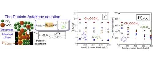 VOCs (acetone, toluene, and n-hexane) adsorption equilibria on