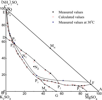Phase Equilibrium Of The Quaternary System K2so4mgso4nh42so4h2o