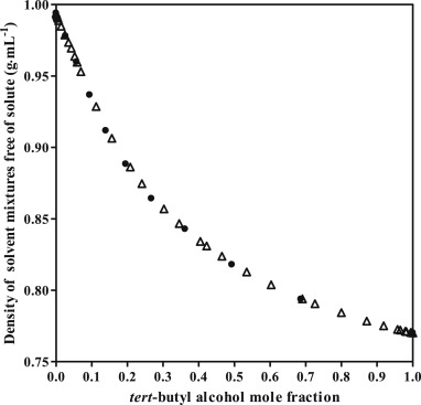 tert butyl chloride density
