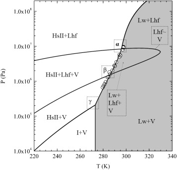 Phase diagrams for hydrates beyond incipient condition complex pt phase diagram for the system h2o c1 c3 with the global mole composition of 040 030 030 the regions present ice i hydrate in structure sii ccuart Gallery