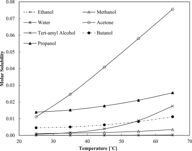 Solubility modelling for phytochemicals of Misai Kucing in