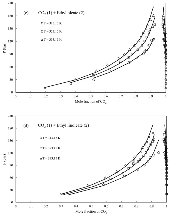 Molecular Modeling Of Systems Related To The Biodiesel Production