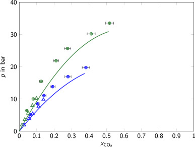 Gas solubilities of carbon dioxide in methanol acetone mixtures of fig ccuart Images