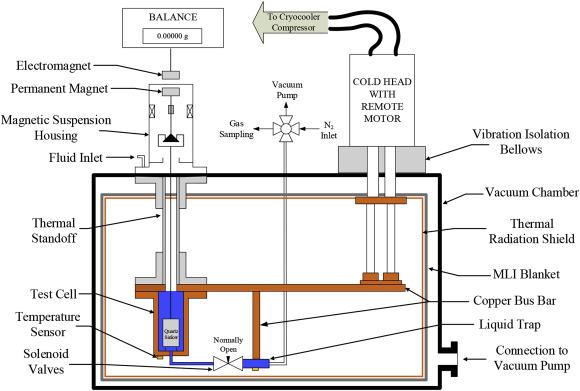 Experimental PρT-x measurements of liquid methane-ethane
