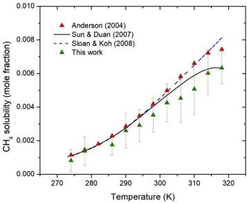 Enthalpy of dissociation of methane hydrates at a wide pressure and