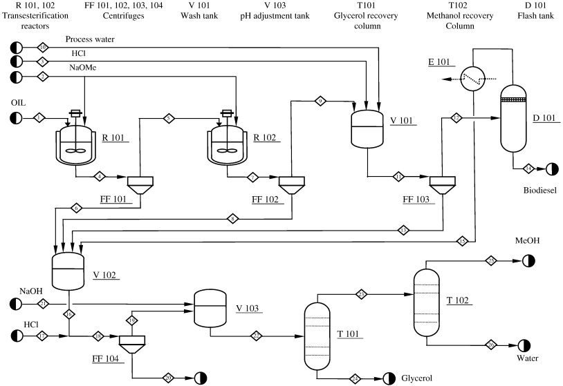 download full-size image  fig  1  process flow diagram of the biodiesel  production