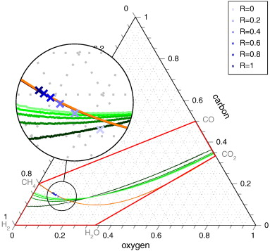 Application of ternary diagrams in the design of methanation systems ...