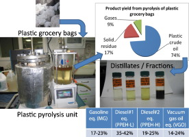 Production, characterization and fuel properties of