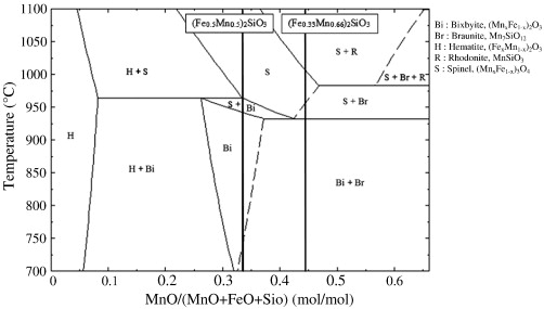 Combined Oxides Of Iron Manganese And Silica As Oxygen Carriers For