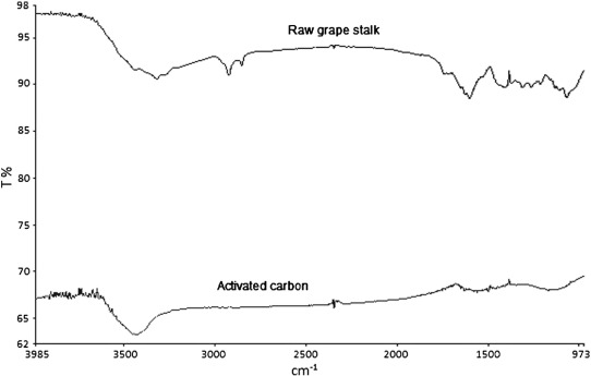 Preparation and characterization of activated carbon from grape download high res image 74kb ccuart Images