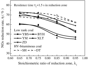 Influence of coal type on NOx reduction under air-staged combustion.
