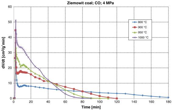 kinetics of coal gasification
