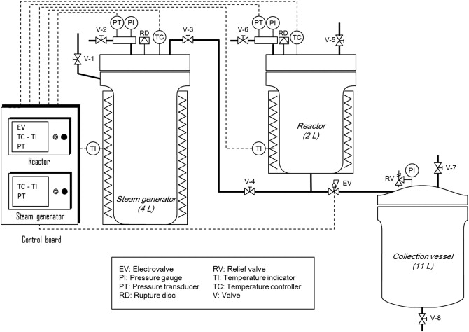 Steam explosion as a fractionation step in biofuel production from schematic diagram of the steam explosion setup ccuart Choice Image