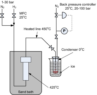 recovery of shale oil condensate from different oil shales using a  flow through apparatus schematic