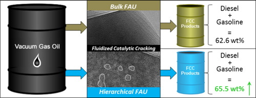 f26c1032 Texture, acidity and fluid catalytic cracking performance of ...