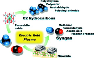Methane conversion using carbon dioxide as an oxidizing