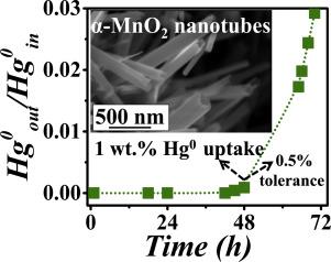 Regenerable α-MnO2 nanotubes for elemental mercury removal