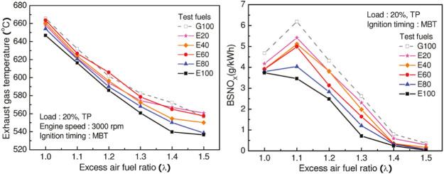 Effects Of Blending C3 C4 Alcohols On Motor Gasoline