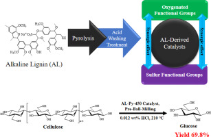 Hydrolysis of cellulose and woody biomass over sustainable weak-acid